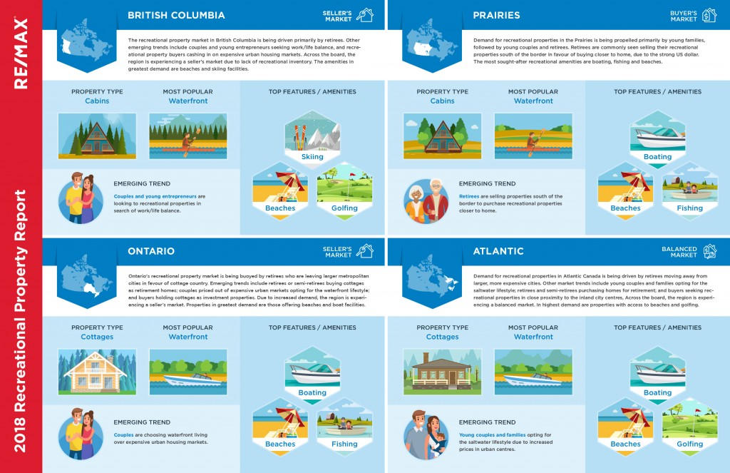 Recreational-Property-Report-2018-infographic-Nanaimo