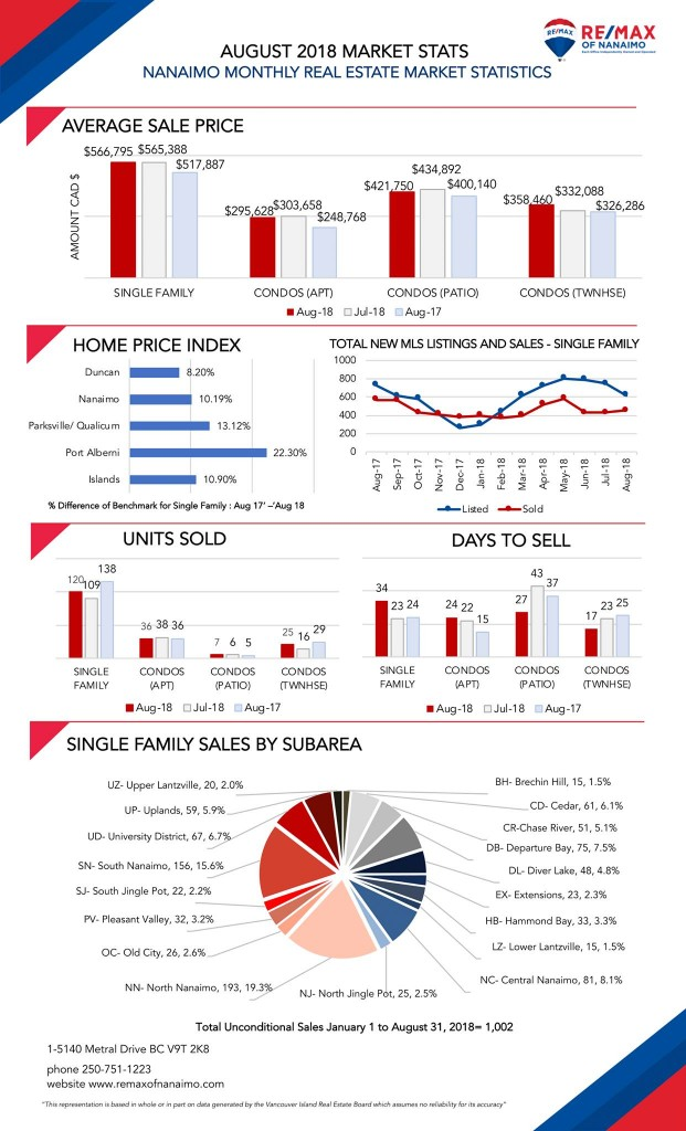 August 2018, Market Stats, Nanaimo Real Estate
