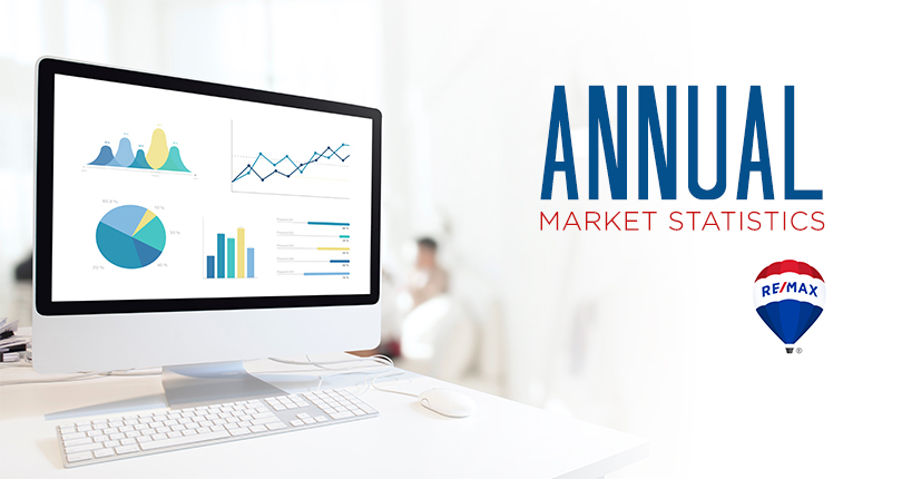 2017 Annual Nanaimo Real Estate Market Stats