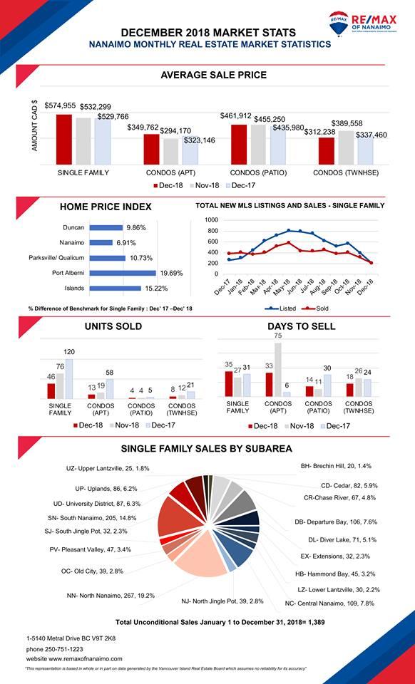 Nanaimo Real Estate Market Stats
