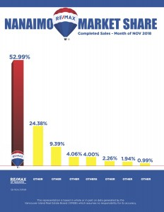 Nov 2018, Nanaimo Market Share
