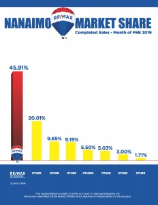 Real Estate, Market Share