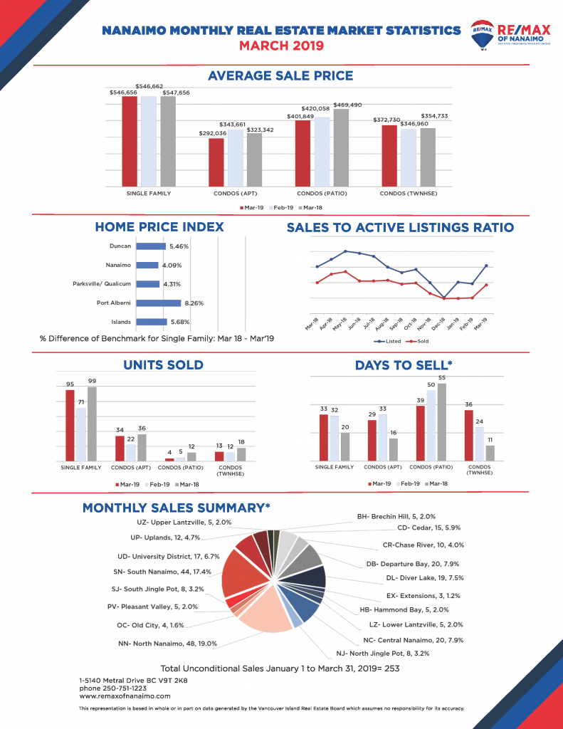 March 2019, Nanaimo Real Estate Stats