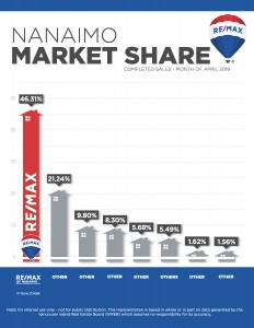 Nanaimo Real Estate, Market Share