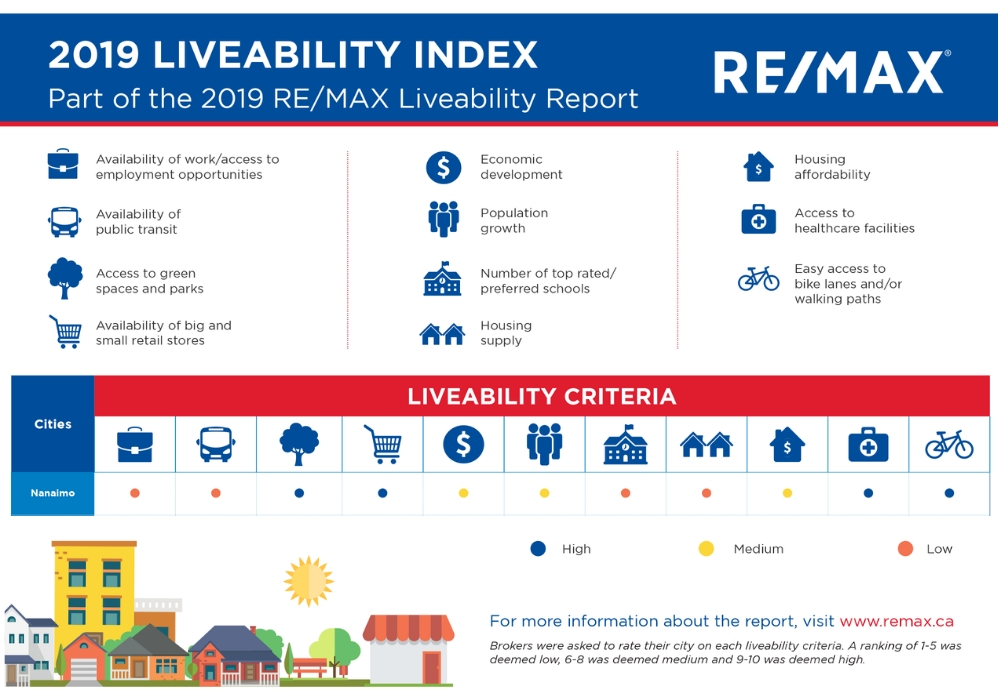 Nanaimo, Livability Report, Real Estate