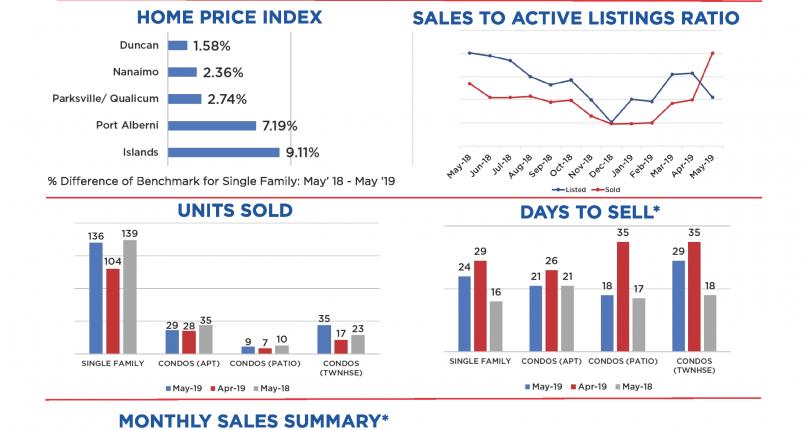 Nanaimo Monthly Real Estate Market Stats :: May 2019