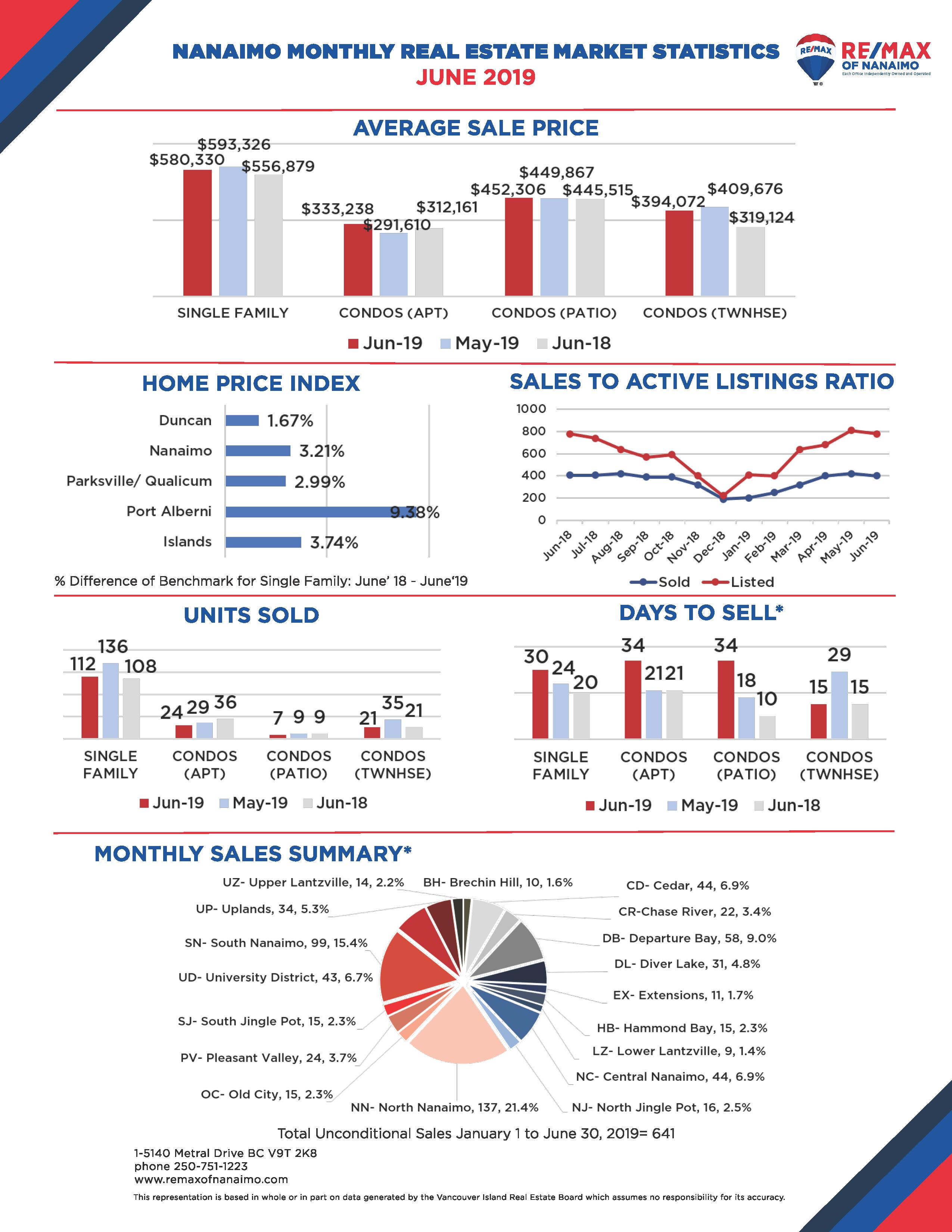 Nanaimo Real Estate Market Stats June 2019