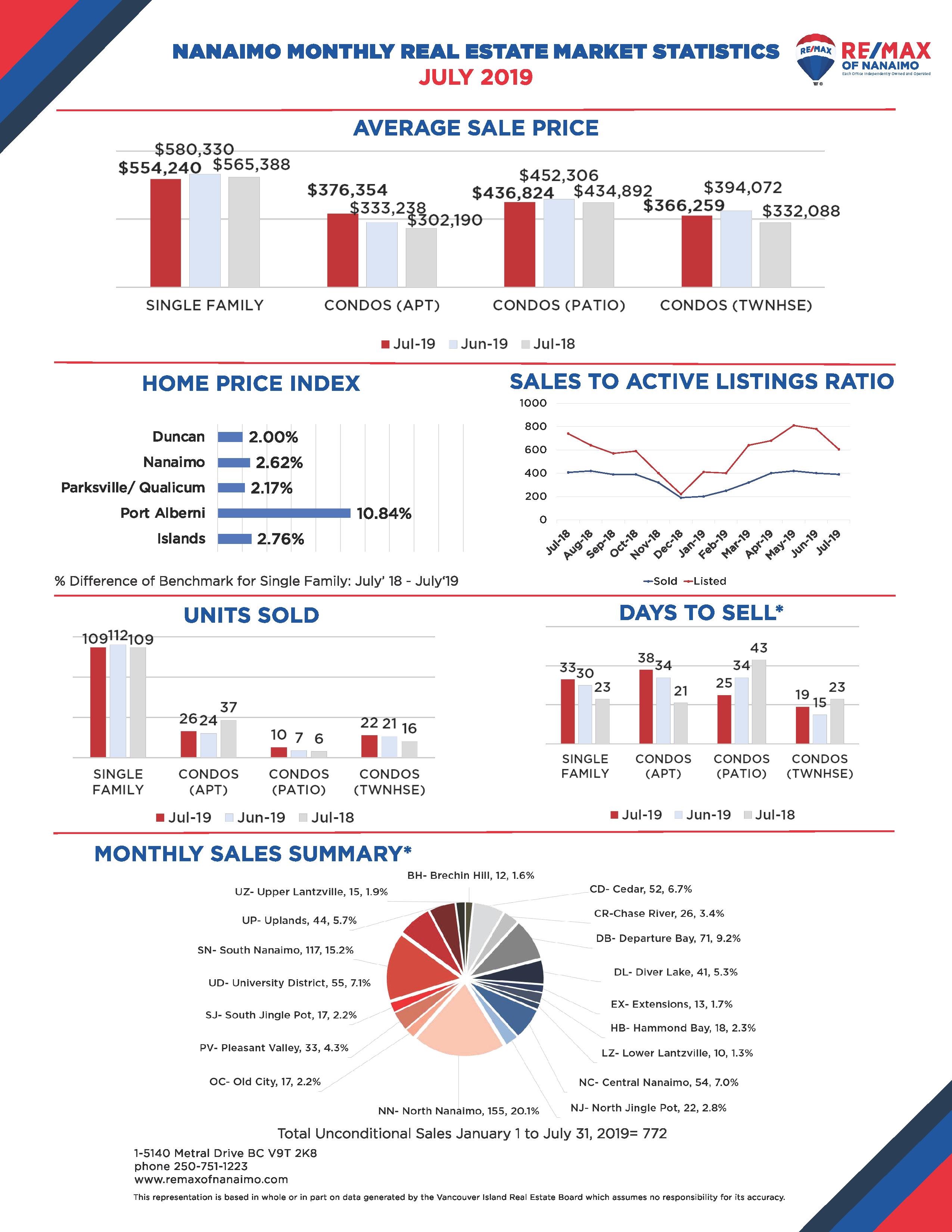 Nanaimo Market Stats