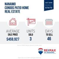 Nanaimo Patio Home