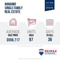 Nanaimo Single Family Home