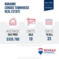 Nov 2019 Nanaimo Market Stats
