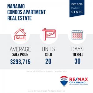 December 2019 Nanaimo Real Estate Market Stats, Condos, Apartments
