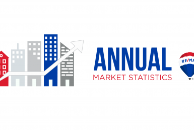 Real Estate Market Annual Review