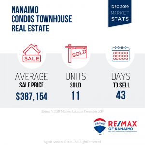 December 2019 Nanaimo Real Estate Market Stats