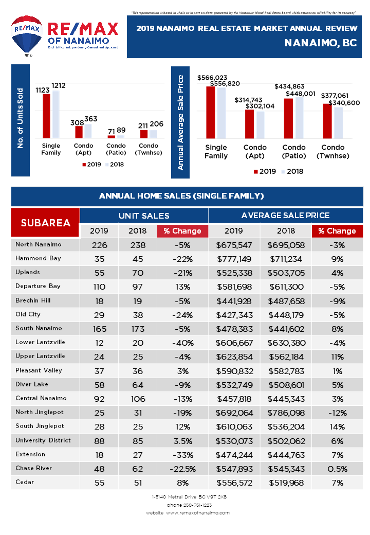 Nanaimo Real Estate Market Annual Review