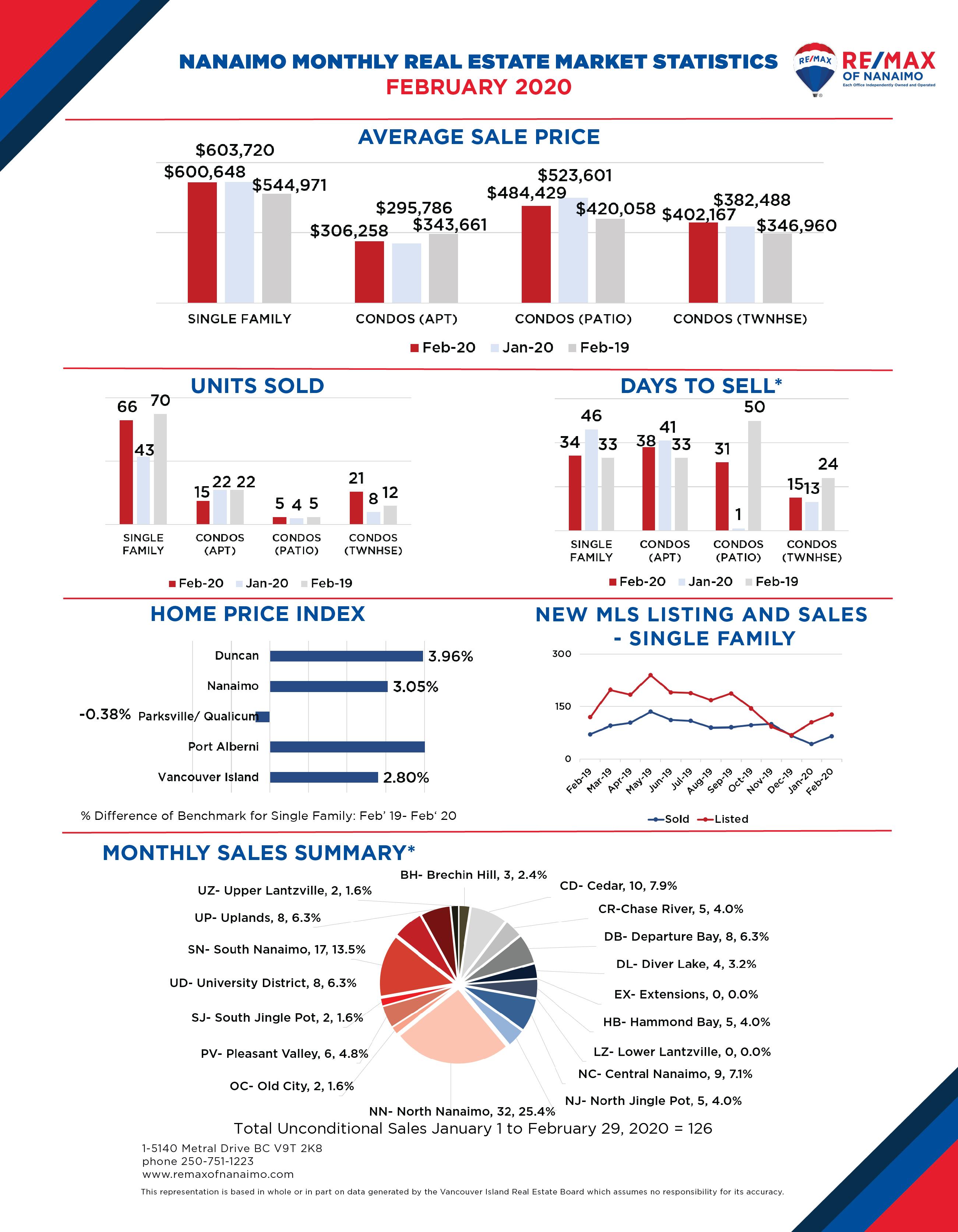 January 2020 Nanaimo Real Estate Market Stats