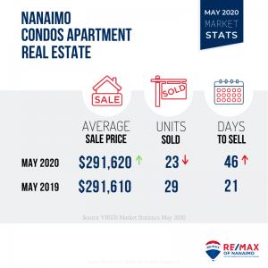 Nanaimo Real Estate Market