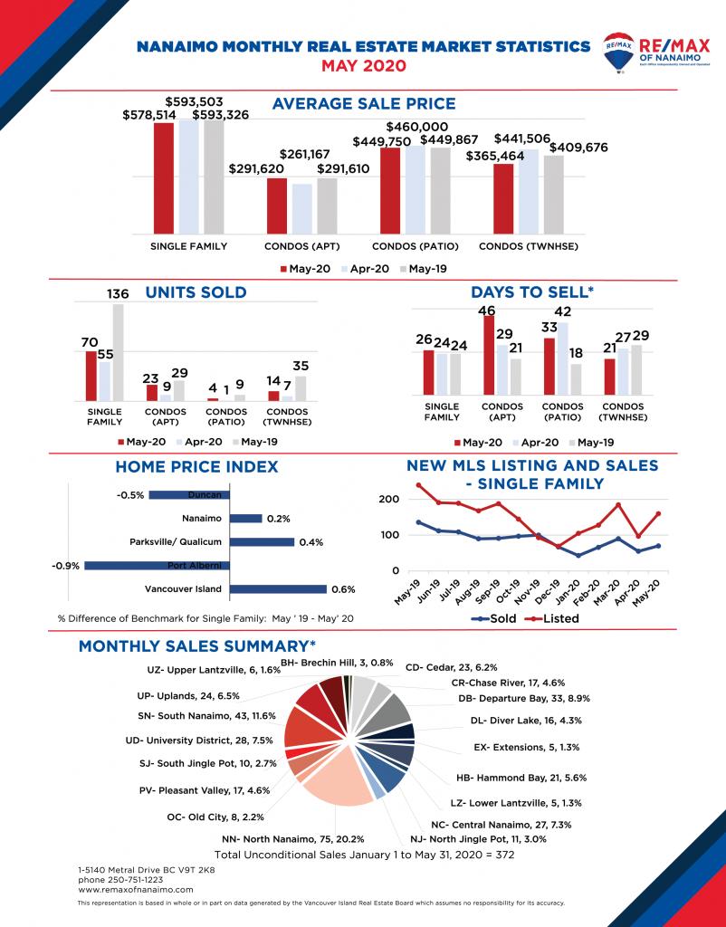2020 Nanaimo Real Estate Market