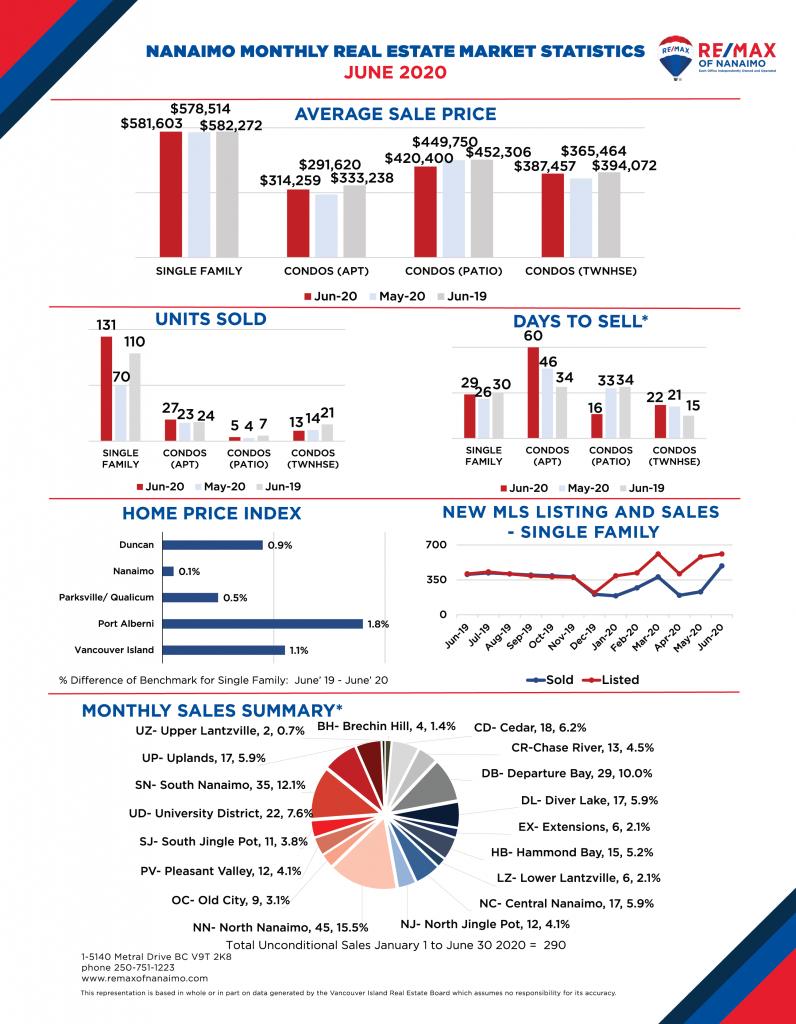 June 2020 Nanaimo Real Estate Market Stats