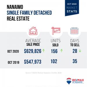 October 2020 Nanaimo Real Estate Market Stats