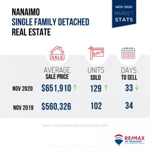 November 2020 Nanaimo Real Estate Market Stats