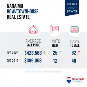December 2020 Nanaimo Real Estate Market Stats