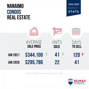 Jan 2021, Nanaimo BC Condos