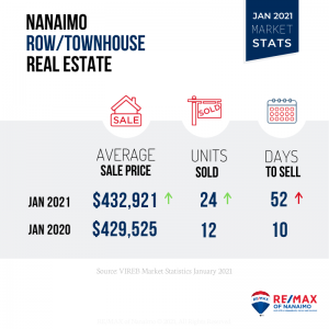 Jan 2021, Nanaimo BC, Townhouse