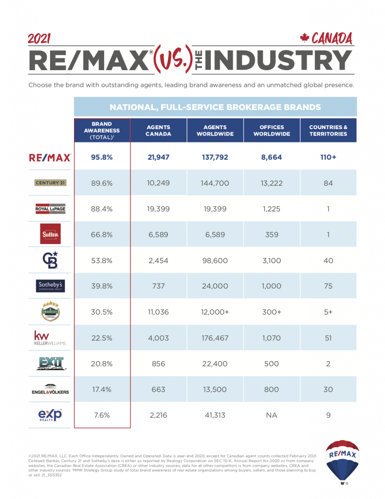REMAX verses the Industry 2021