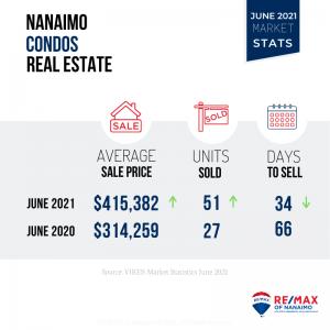 June 2021 Nanaimo Market Stats