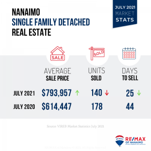 June 2021, Nanaimo Real Estate