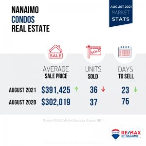 August 2021 Nanaimo Real Estate Market Stats