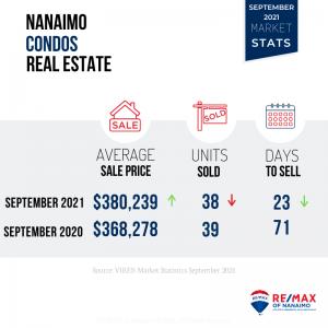September 2021 Nanaimo Real Estate Market Stats